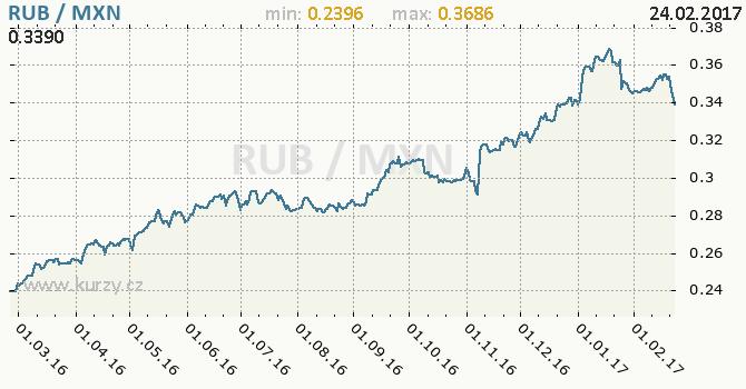 Graf mexické peso a ruský rubl
