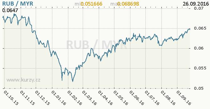 Graf malajsijsk� ringgit a rusk� rubl