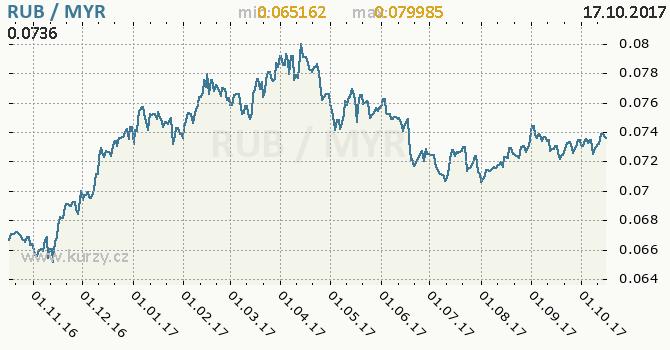 Graf malajsijský ringgit a ruský rubl