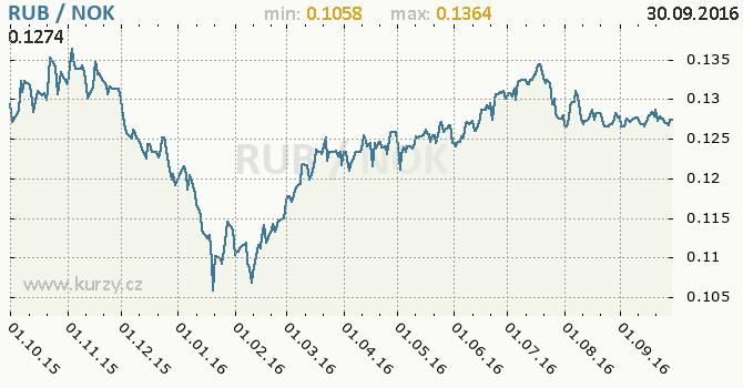 Graf norsk� koruna a rusk� rubl