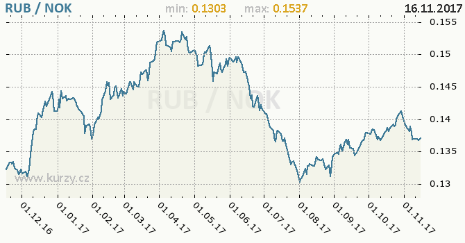 Graf norská koruna a ruský rubl