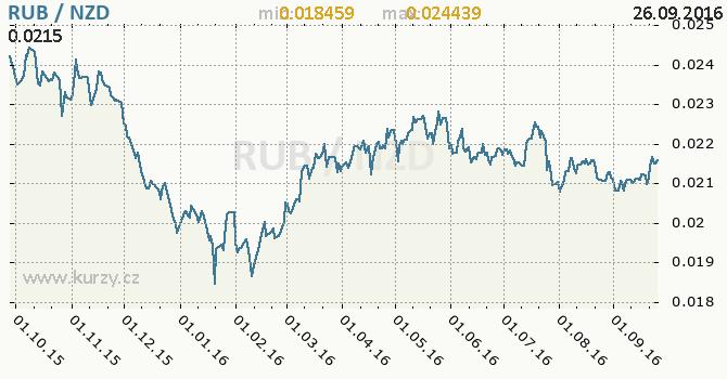 Graf novoz�landsk� dolar a rusk� rubl