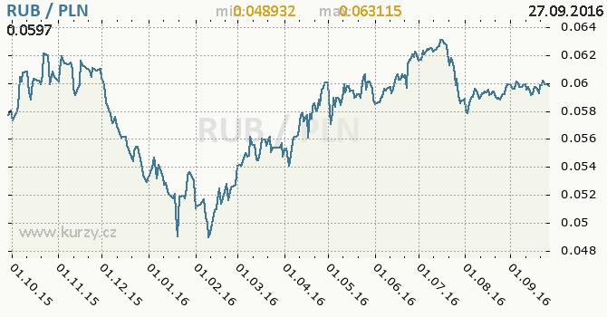 Graf polsk� zlot� a rusk� rubl