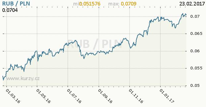 Graf polský zlotý a ruský rubl