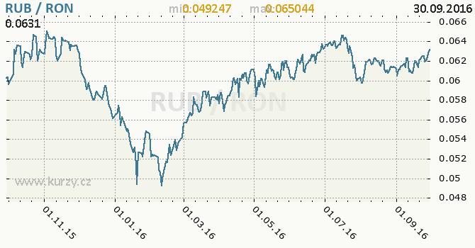 Graf rumunsk� nov� lei a rusk� rubl