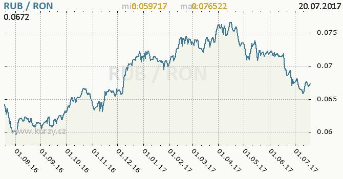 Graf rumunský nový lei a ruský rubl