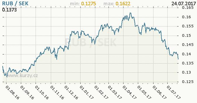 Graf švédská koruna a ruský rubl
