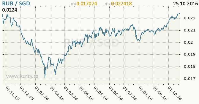 Graf singapursk� dolar a rusk� rubl