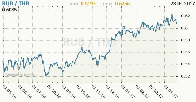 Graf thajský baht a ruský rubl