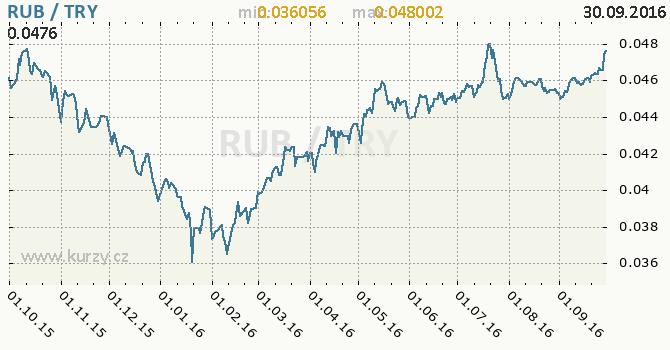 Graf tureck� lira a rusk� rubl