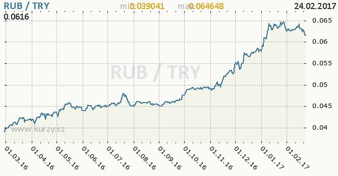 Graf turecká lira a ruský rubl