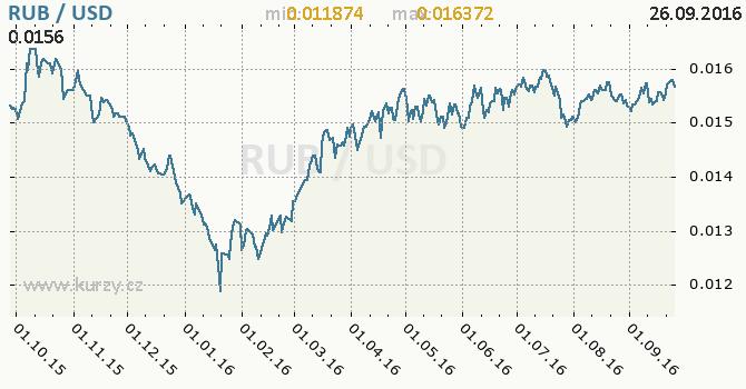 Graf americk� dolar a rusk� rubl