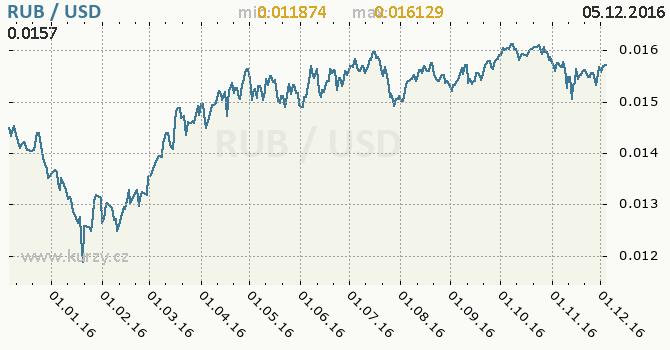 Graf americký dolar a ruský rubl