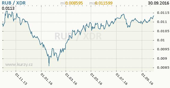 Graf MMF a rusk� rubl