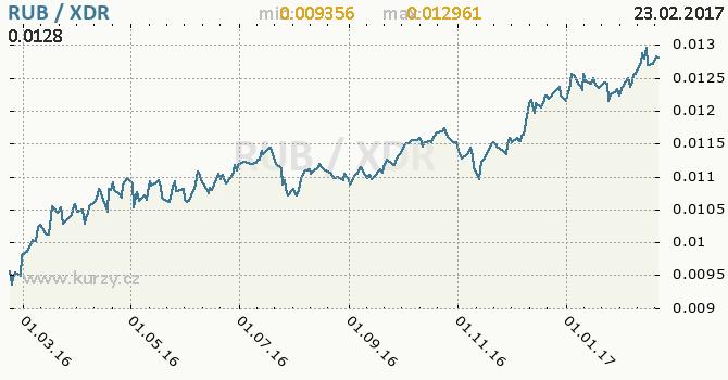 Graf MMF a ruský rubl