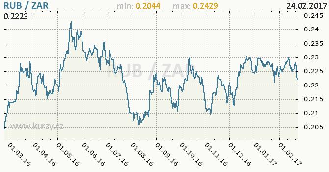 Graf jihoafrický rand a ruský rubl