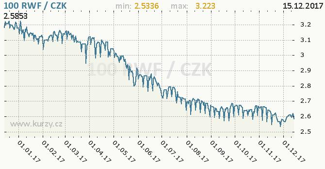 Graf česká koruna a rwandský frank