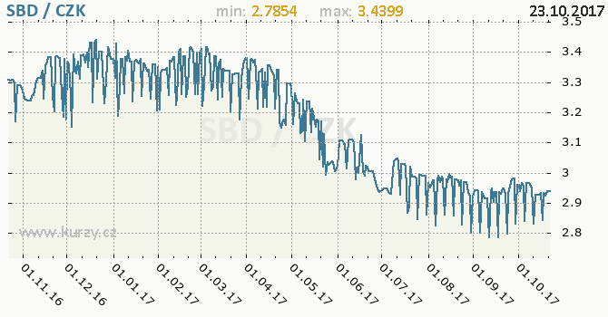 Graf česká koruna a solomonský dolar