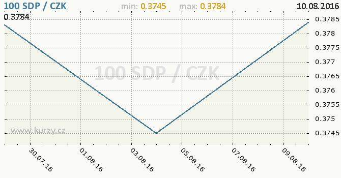 Graf česká koruna a súdánská stará libra