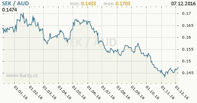 Graf australský dolar a švédská koruna