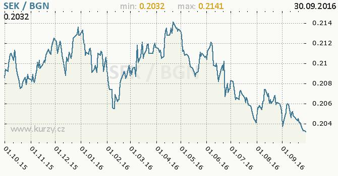 Graf bulharsk� lev a �v�dsk� koruna