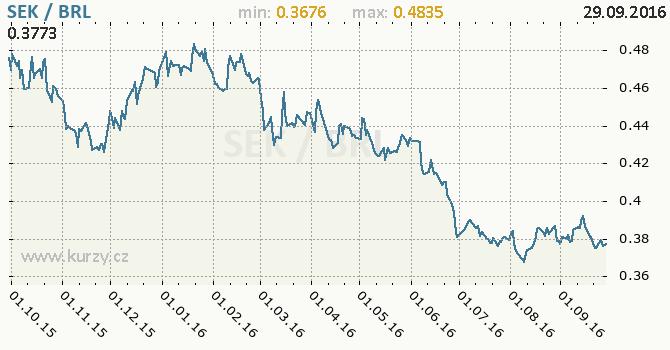 Graf brazilsk� real a �v�dsk� koruna