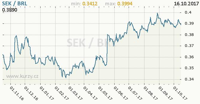 Graf brazilský real a švédská koruna