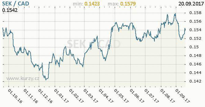 Graf kanadský dolar a švédská koruna