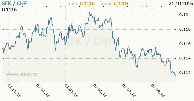 Graf �v�carsk� frank a �v�dsk� koruna