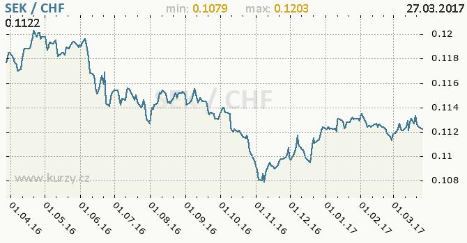 Graf švýcarský frank a švédská koruna