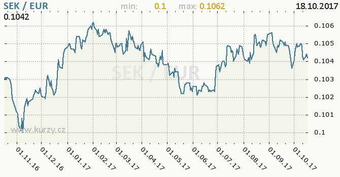Graf euro a švédská koruna