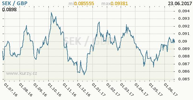 Graf britská libra a švédská koruna