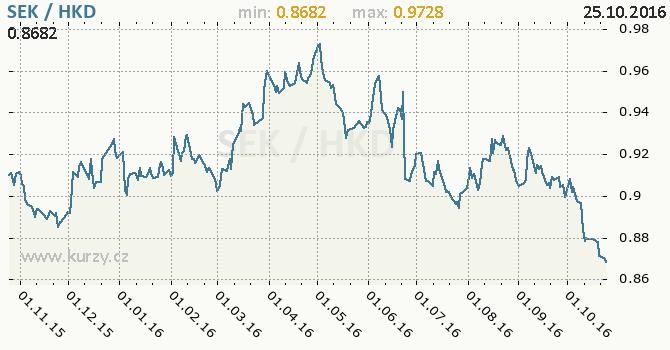 Graf hongkongsk� dolar a �v�dsk� koruna