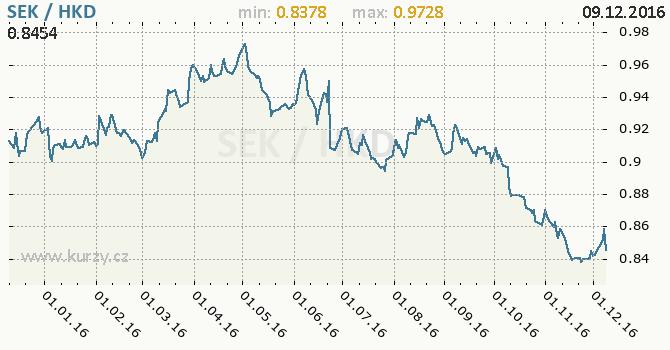 Graf hongkongský dolar a švédská koruna