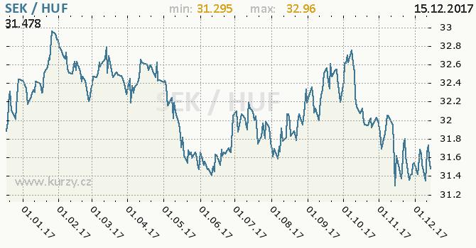 Graf maďarský forint a švédská koruna