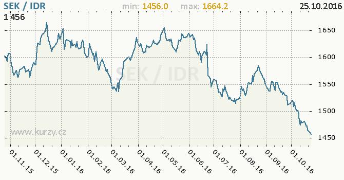 Graf indon�sk� rupie a �v�dsk� koruna