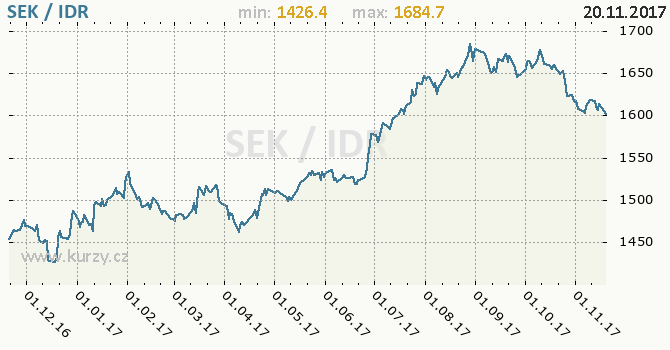Graf indonéská rupie a švédská koruna