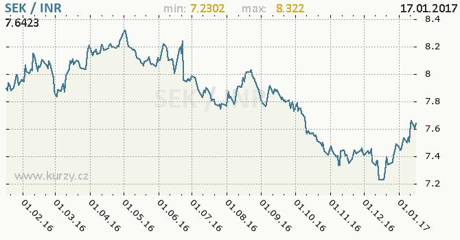 Graf indická rupie a švédská koruna