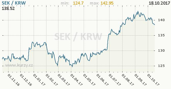 Graf jihokorejský won a švédská koruna