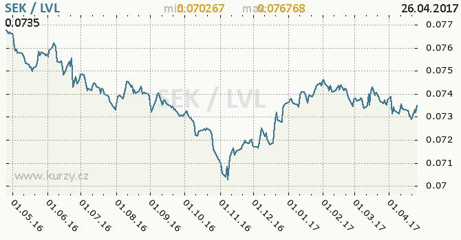 Graf lotyšský lat a švédská koruna