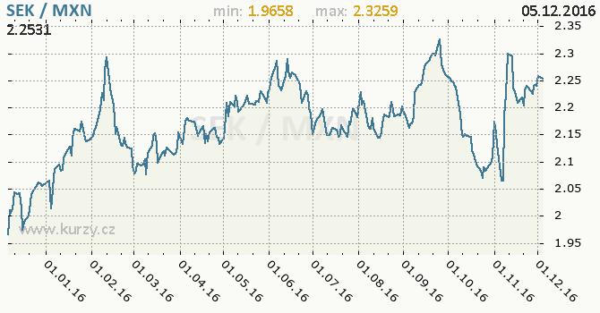 Graf mexické peso a švédská koruna