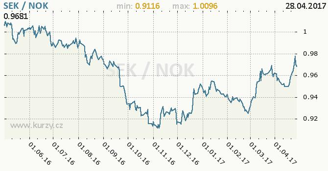 Graf norská koruna a švédská koruna
