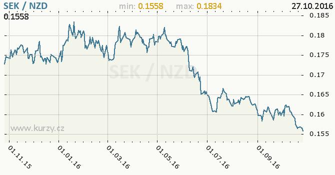 Graf novoz�landsk� dolar a �v�dsk� koruna