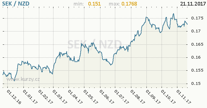 Graf novozélandský dolar a švédská koruna