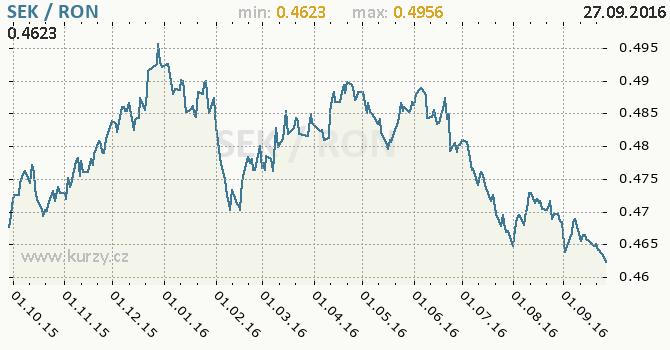Graf rumunsk� nov� lei a �v�dsk� koruna