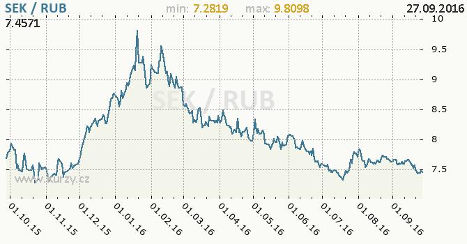 Graf rusk� rubl a �v�dsk� koruna