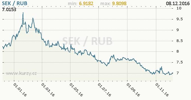 Graf ruský rubl a švédská koruna