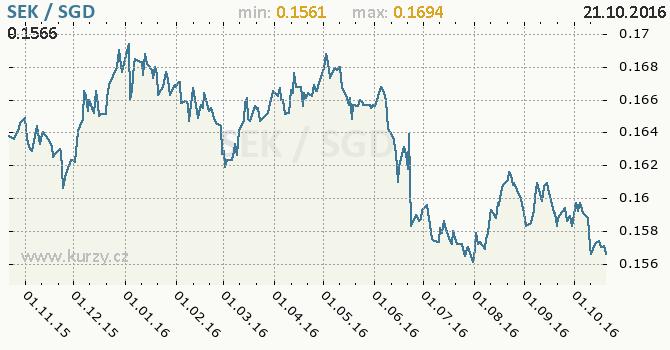 Graf singapursk� dolar a �v�dsk� koruna