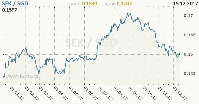 Graf singapurský dolar a švédská koruna