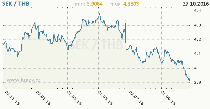 Graf thajsk� baht a �v�dsk� koruna